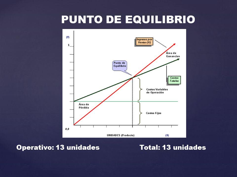 PUNTO DE EQUILIBRIO Operativo: 13 unidades Total: 13 unidades