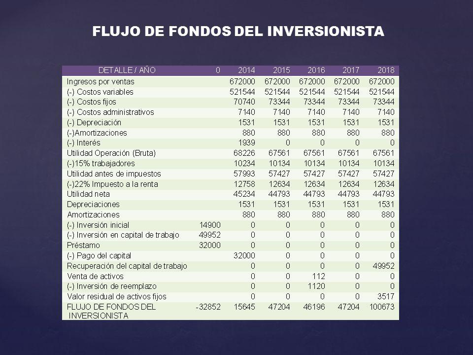 FLUJO DE FONDOS DEL INVERSIONISTA