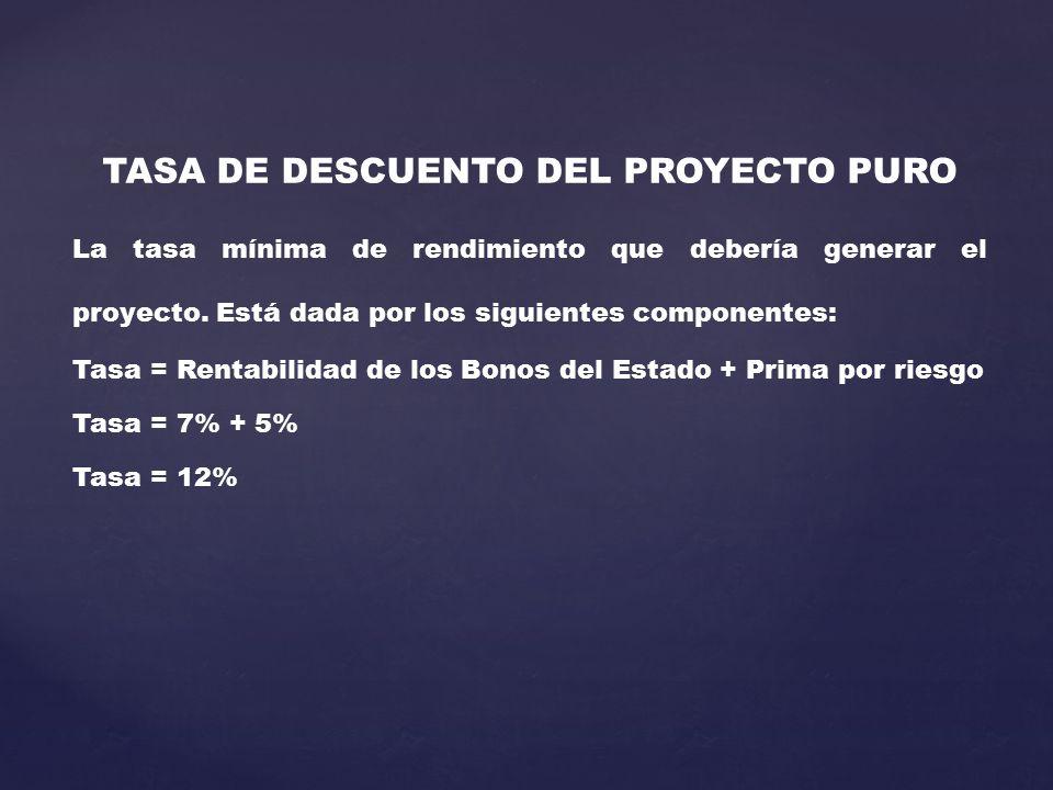TASA DE DESCUENTO DEL PROYECTO PURO La tasa mínima de rendimiento que debería generar el proyecto. Está dada por los siguientes componentes: Tasa = Re