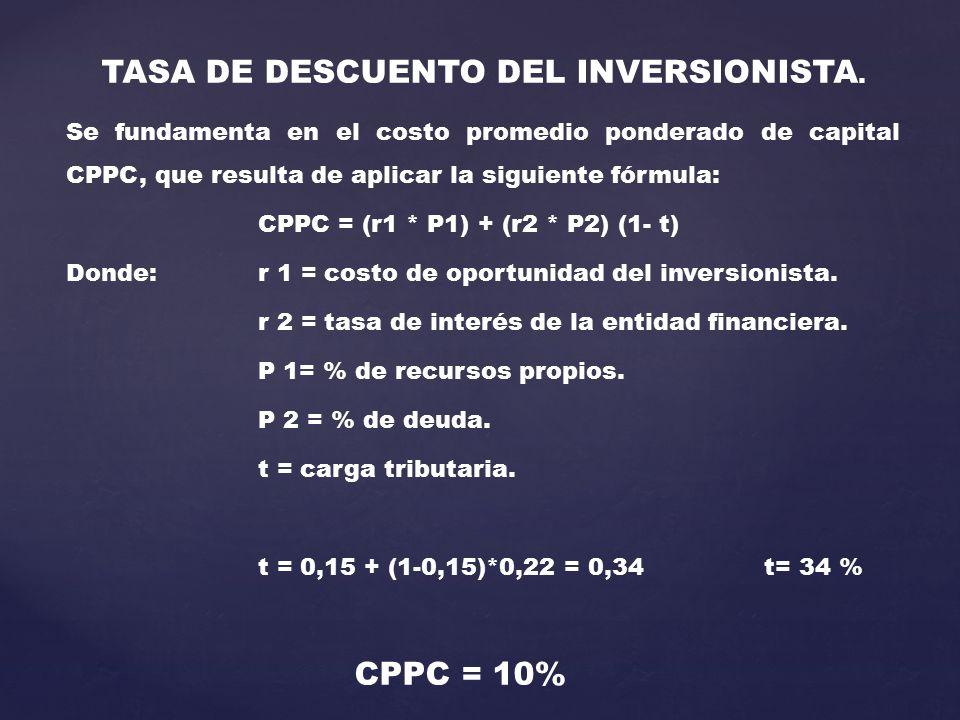 TASA DE DESCUENTO DEL INVERSIONISTA. Se fundamenta en el costo promedio ponderado de capital CPPC, que resulta de aplicar la siguiente fórmula: CPPC =
