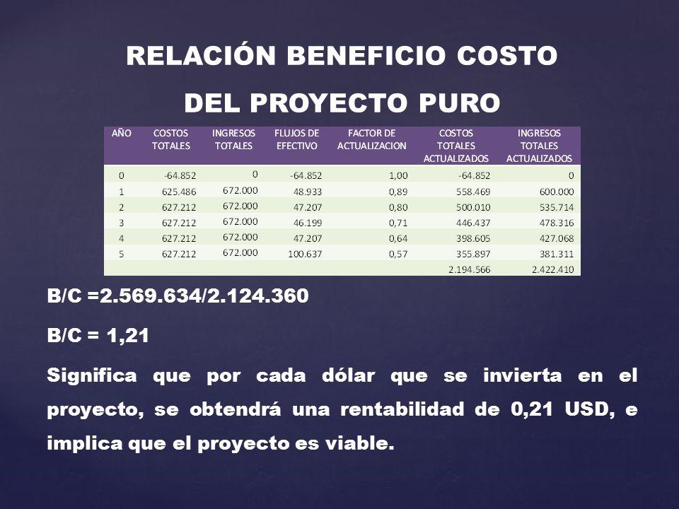 RELACIÓN BENEFICIO COSTO DEL PROYECTO PURO B/C =2.569.634/2.124.360 B/C = 1,21 Significa que por cada dólar que se invierta en el proyecto, se obtendrá una rentabilidad de 0,21 USD, e implica que el proyecto es viable.