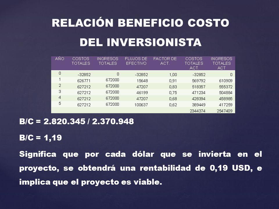 RELACIÓN BENEFICIO COSTO DEL INVERSIONISTA B/C = 2.820.345 / 2.370.948 B/C = 1,19 Significa que por cada dólar que se invierta en el proyecto, se obtendrá una rentabilidad de 0,19 USD, e implica que el proyecto es viable.