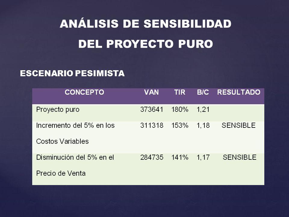 ANÁLISIS DE SENSIBILIDAD DEL PROYECTO PURO ESCENARIO PESIMISTA