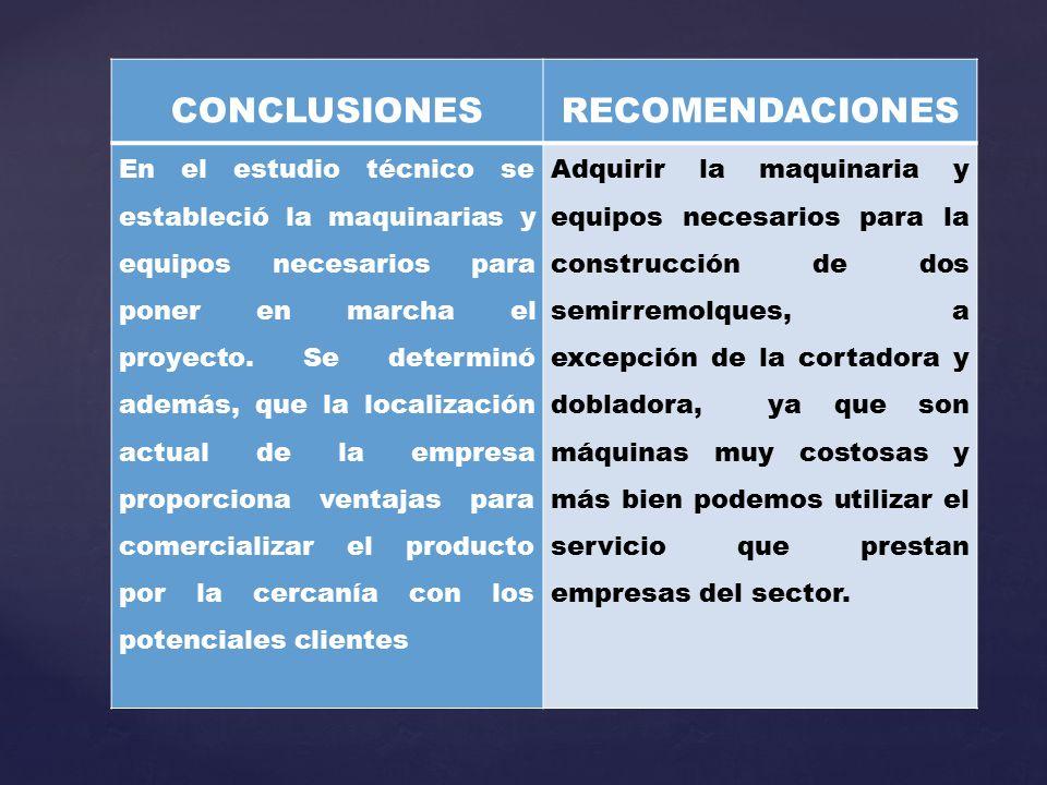 CONCLUSIONESRECOMENDACIONES En el estudio técnico se estableció la maquinarias y equipos necesarios para poner en marcha el proyecto. Se determinó ade