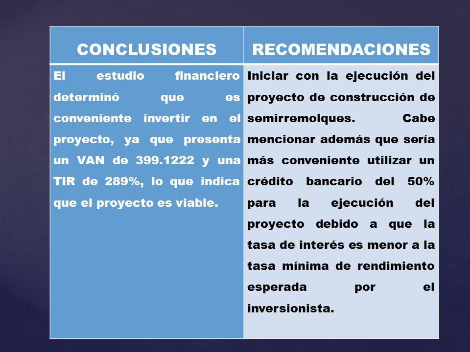 CONCLUSIONESRECOMENDACIONES El estudio financiero determinó que es conveniente invertir en el proyecto, ya que presenta un VAN de 399.1222 y una TIR de 289%, lo que indica que el proyecto es viable.