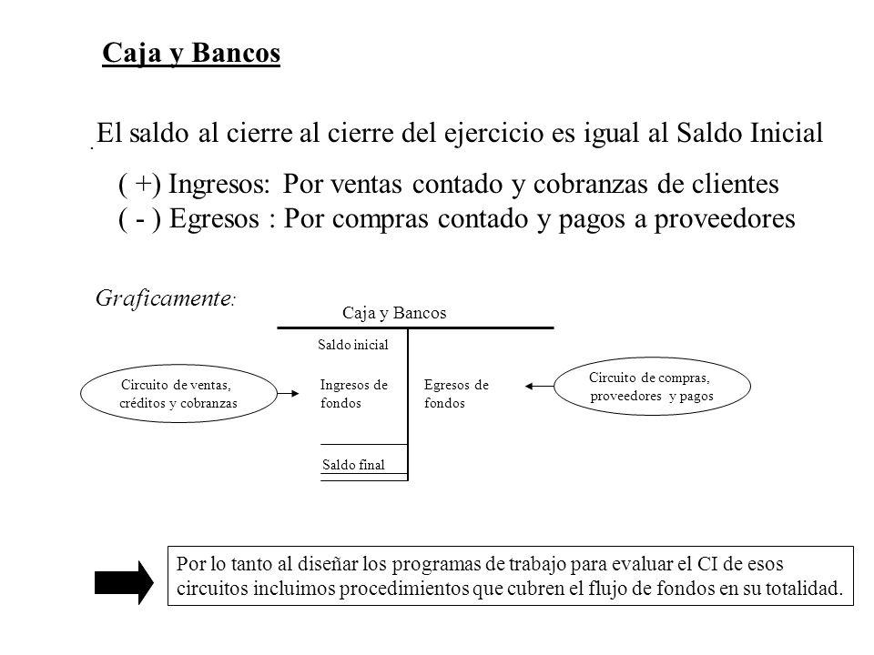 Caja y Bancos. ( +) Ingresos: Por ventas contado y cobranzas de clientes ( - ) Egresos : Por compras contado y pagos a proveedores Caja y Bancos Circu