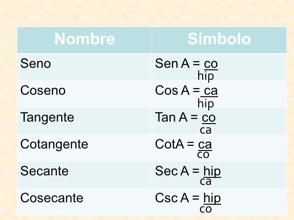 NombreSímbolo SenoSen A = co CosenoCos A = ca TangenteTan A = co CotangenteCotA = ca SecanteSec A = hip CosecanteCsc A = hip hip ca co