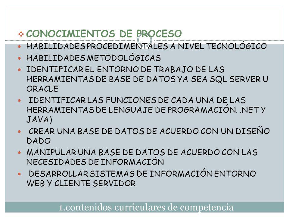 1.contenidos curriculares de competencia  CONOCIMIENTOS DE PROCESO HABILIDADES PROCEDIMENTALES A NIVEL TECNOLÓGICO HABILIDADES METODOLÓGICAS IDENTIFI