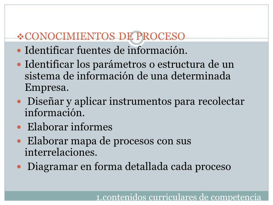 1.contenidos curriculares de competencia  CONOCIMIENTOS DE PROCESO Identificar fuentes de información. Identificar los parámetros o estructura de un