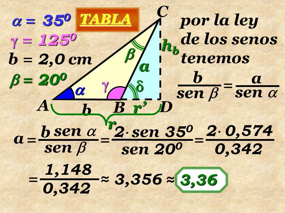   A B C b  = 35 0  = 125 0 b = 2,0 cm D   a hbhbhbhb  = 20 0 por la ley de los senos tenemos sen  sen  b a = sen  sen  b a = sen 20 0 2  sen 35 0 = TABLA 2  0,574 = 0,342 1,148 = 0,342 ≈ 3,356 ≈ 3 33 3,36r'r