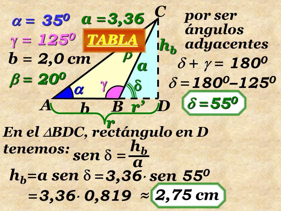   A B C b  = 125 0 b = 2,0 cm D   a hbhbhbhb  = 20 0  = 35 0 TABLA a = 3,36 por ser ángulos adyacentes  +  = 180 0  = 180 0 –125 0  = 55 0 En el  BDC, rectángulo en D tenemos: sen  = hbhb a h b =a sen  = 3,36  sen 55 0 = 3,36  0,819 ≈ 2,75 cm r' r