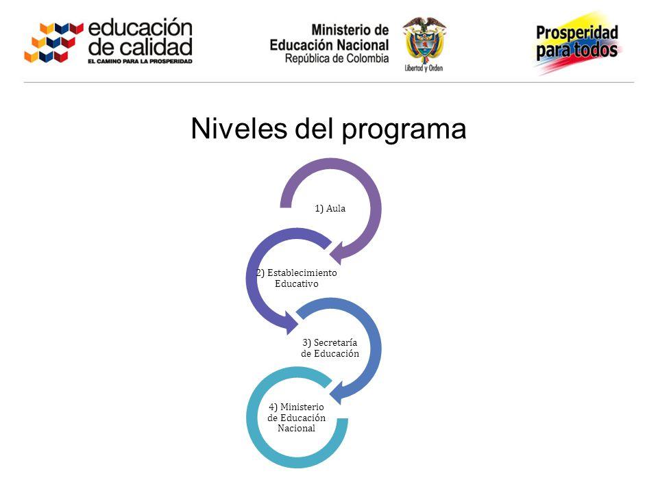 Niveles del programa 1) Aula 2) Establecimiento Educativo 3) Secretaría de Educación 4) Ministerio de Educación Nacional