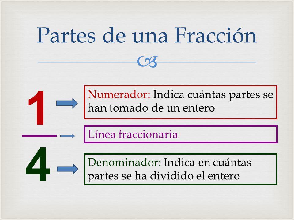  Partes de una Fracción 1414 Numerador: Indica cuántas partes se han tomado de un entero Línea fraccionaria Denominador: Indica en cuántas partes se