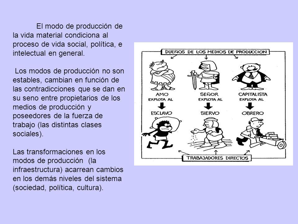 El modo de producción de la vida material condiciona al proceso de vida social, política, e intelectual en general.
