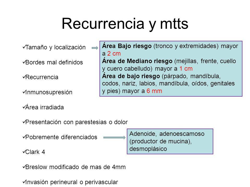 Recurrencia y mtts Tamaño y localización Bordes mal definidos Recurrencia Inmunosupresión Área irradiada Presentación con parestesias o dolor Pobremen