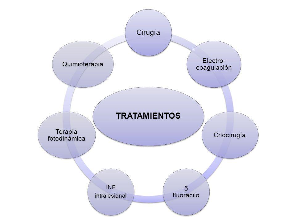 TRATAMIENTOS Cirugía Electro- coagulación Criocirugía 5 fluoracilo INF intralesional Terapia fotodinámica Quimioterapia