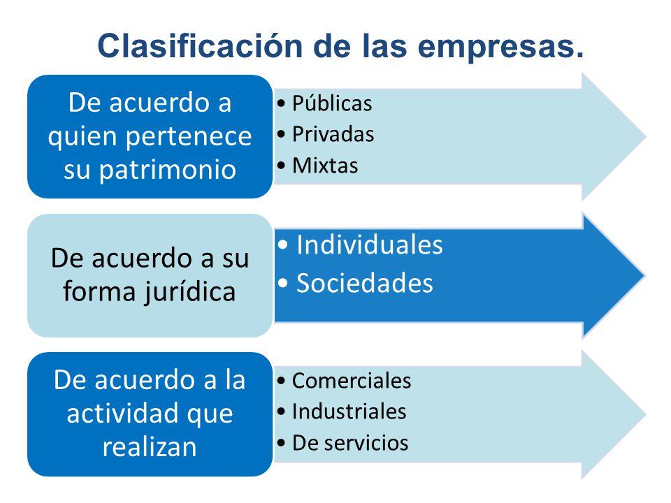 Públicas Privadas Mixtas De acuerdo a quien pertenece su patrimonio Individuales Sociedades De acuerdo a su forma jurídica Comerciales Industriales De