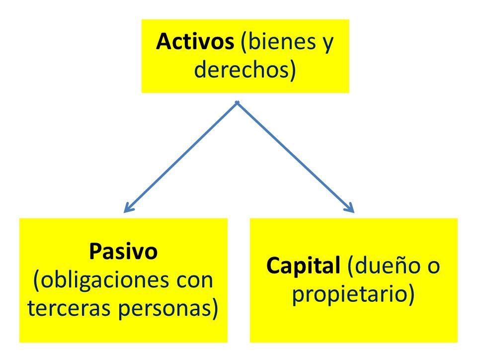 Pasivo (obligaciones con terceras personas) Capital (dueño o propietario) Activos (bienes y derechos)
