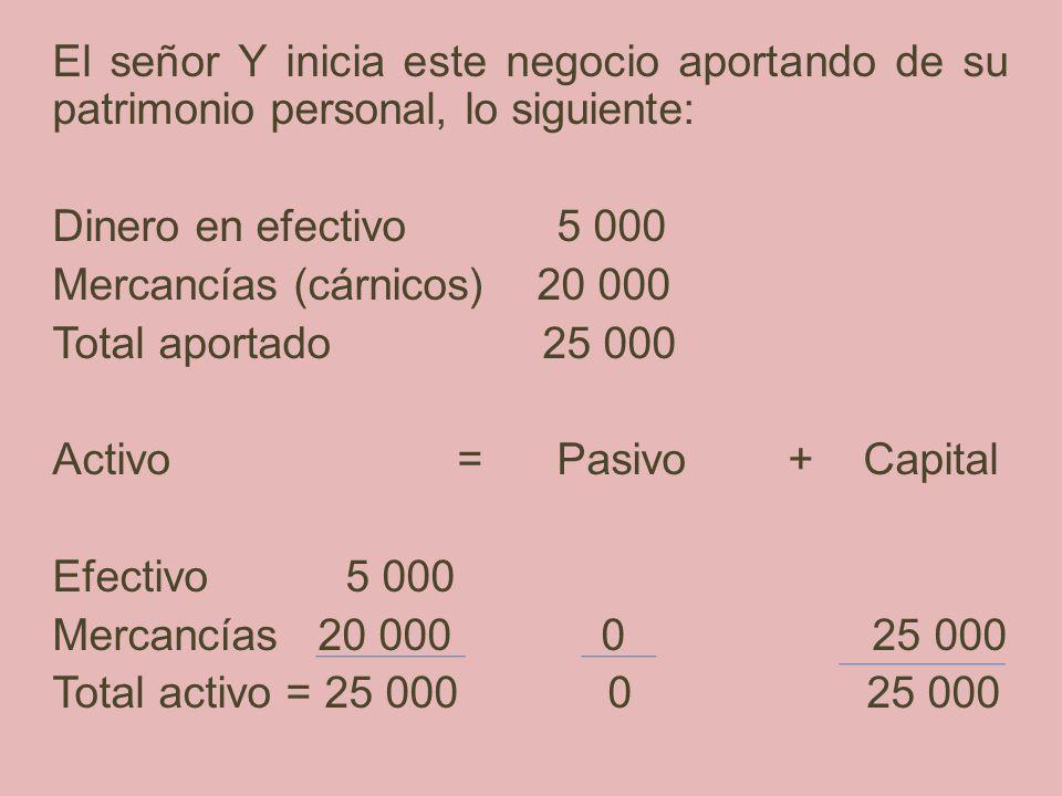 El señor Y inicia este negocio aportando de su patrimonio personal, lo siguiente: Dinero en efectivo 5 000 Mercancías (cárnicos) 20 000 Total aportado