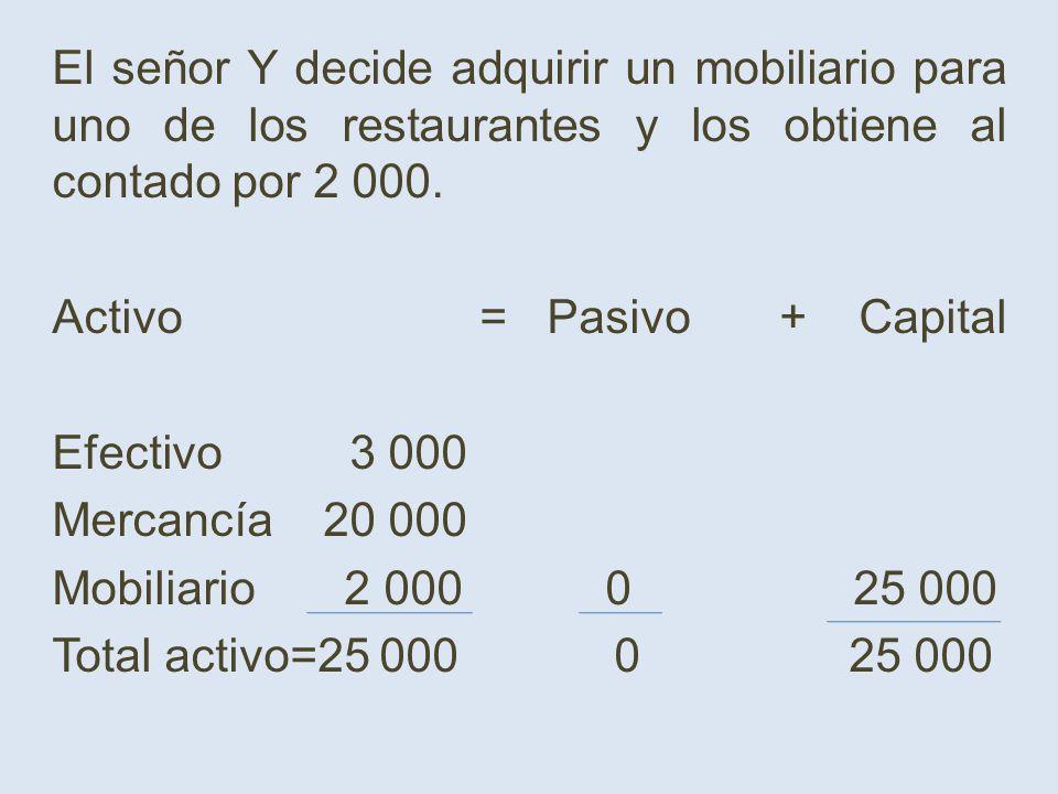 El señor Y decide adquirir un mobiliario para uno de los restaurantes y los obtiene al contado por 2 000. Activo = Pasivo + Capital Efectivo 3 000 Mer
