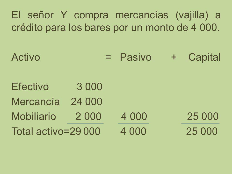 El señor Y compra mercancías (vajilla) a crédito para los bares por un monto de 4 000. Activo = Pasivo + Capital Efectivo 3 000 Mercancía 24 000 Mobil