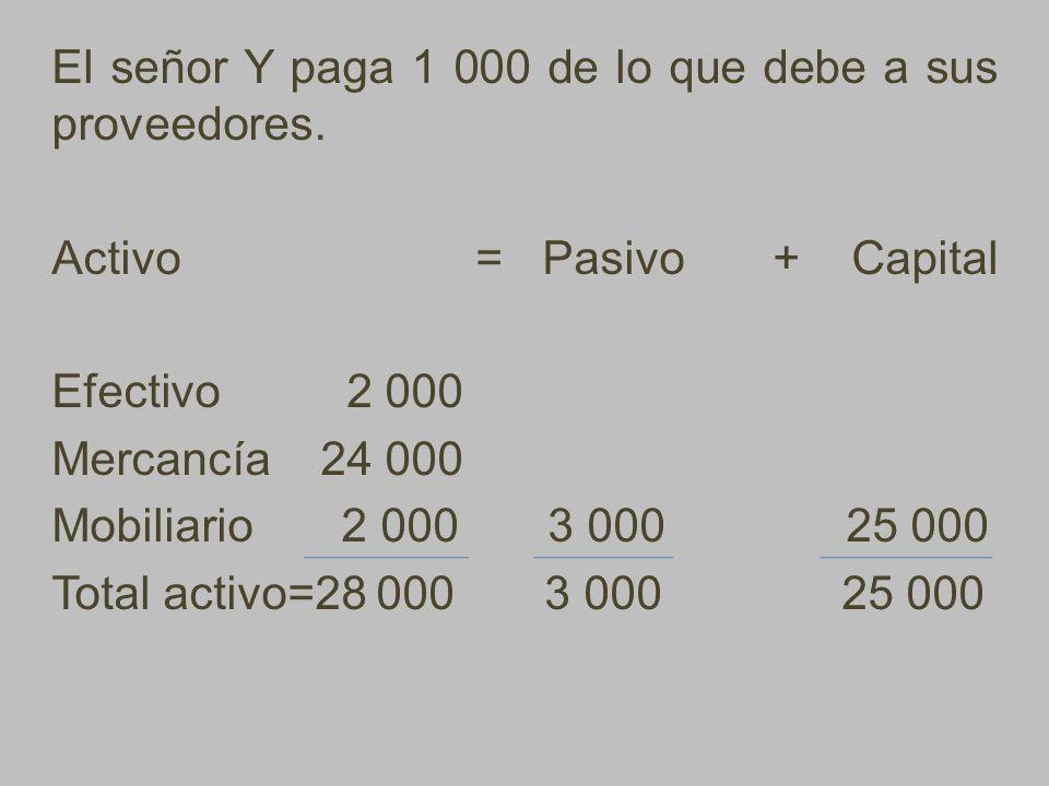 El señor Y paga 1 000 de lo que debe a sus proveedores. Activo = Pasivo + Capital Efectivo 2 000 Mercancía 24 000 Mobiliario 2 000 3 000 25 000 Total