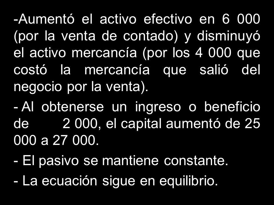 -Aumentó el activo efectivo en 6 000 (por la venta de contado) y disminuyó el activo mercancía (por los 4 000 que costó la mercancía que salió del neg