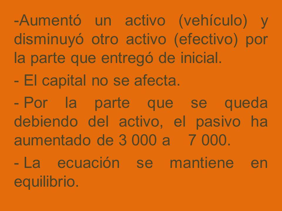 -Aumentó un activo (vehículo) y disminuyó otro activo (efectivo) por la parte que entregó de inicial. - El capital no se afecta. - Por la parte que se