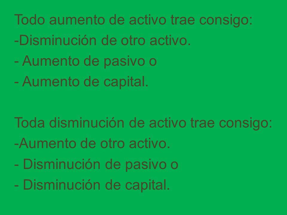 Todo aumento de activo trae consigo: -Disminución de otro activo. - Aumento de pasivo o - Aumento de capital. Toda disminución de activo trae consigo: