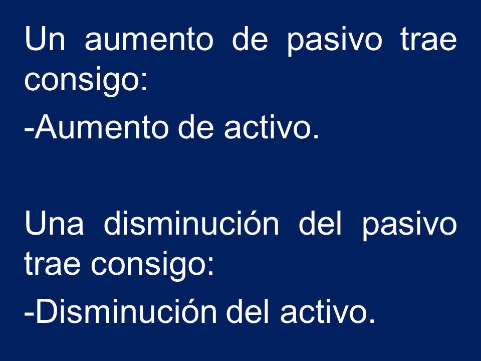 Un aumento de pasivo trae consigo: -Aumento de activo. Una disminución del pasivo trae consigo: -Disminución del activo.