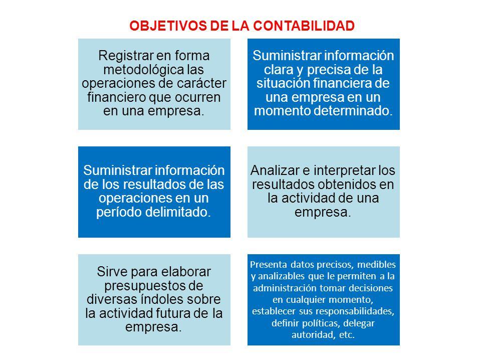 Registrar en forma metodológica las operaciones de carácter financiero que ocurren en una empresa. Suministrar información clara y precisa de la situa