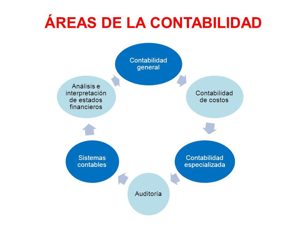 Contabilidad general Contabilidad de costos Contabilidad especializada Auditoría Sistemas contables Análisis e interpretación de estados financieros Á