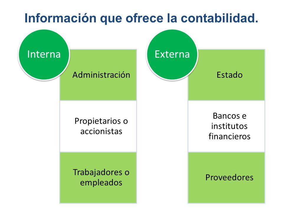Administración Propietarios o accionistas Trabajadores o empleados Interna Estado Bancos e institutos financieros Proveedores Externa Información que
