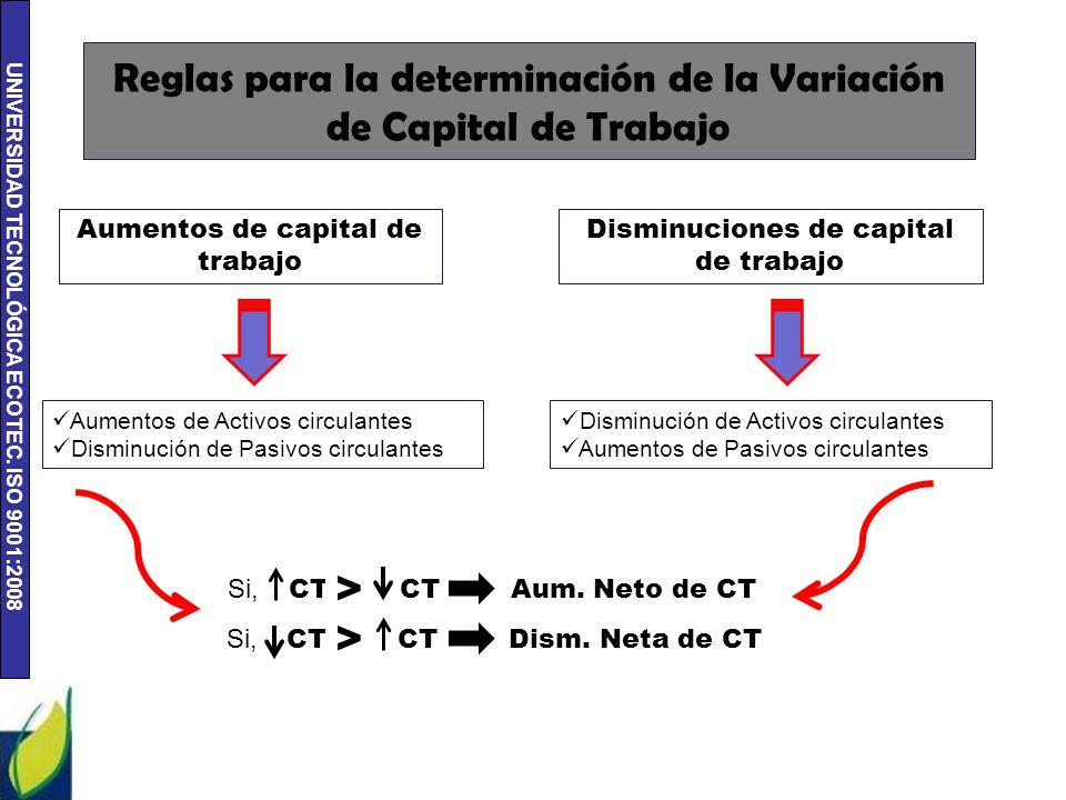 UNIVERSIDAD TECNOLÓGICA ECOTEC. ISO 9001:2008 Reglas para la determinación de la Variación de Capital de Trabajo Aumentos de capital de trabajo Dismin