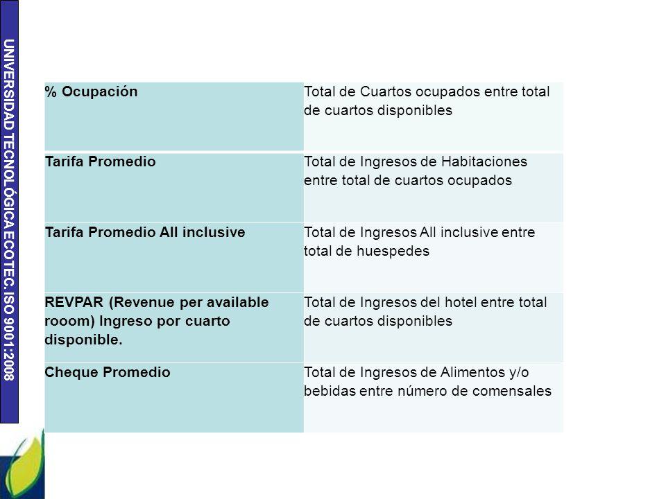 UNIVERSIDAD TECNOLÓGICA ECOTEC. ISO 9001:2008 % Ocupación Total de Cuartos ocupados entre total de cuartos disponibles Tarifa Promedio Total de Ingres