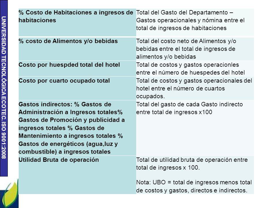 UNIVERSIDAD TECNOLÓGICA ECOTEC. ISO 9001:2008 % Costo de Habitaciones a ingresos de habitaciones Total del Gasto del Departamento – Gastos operacional