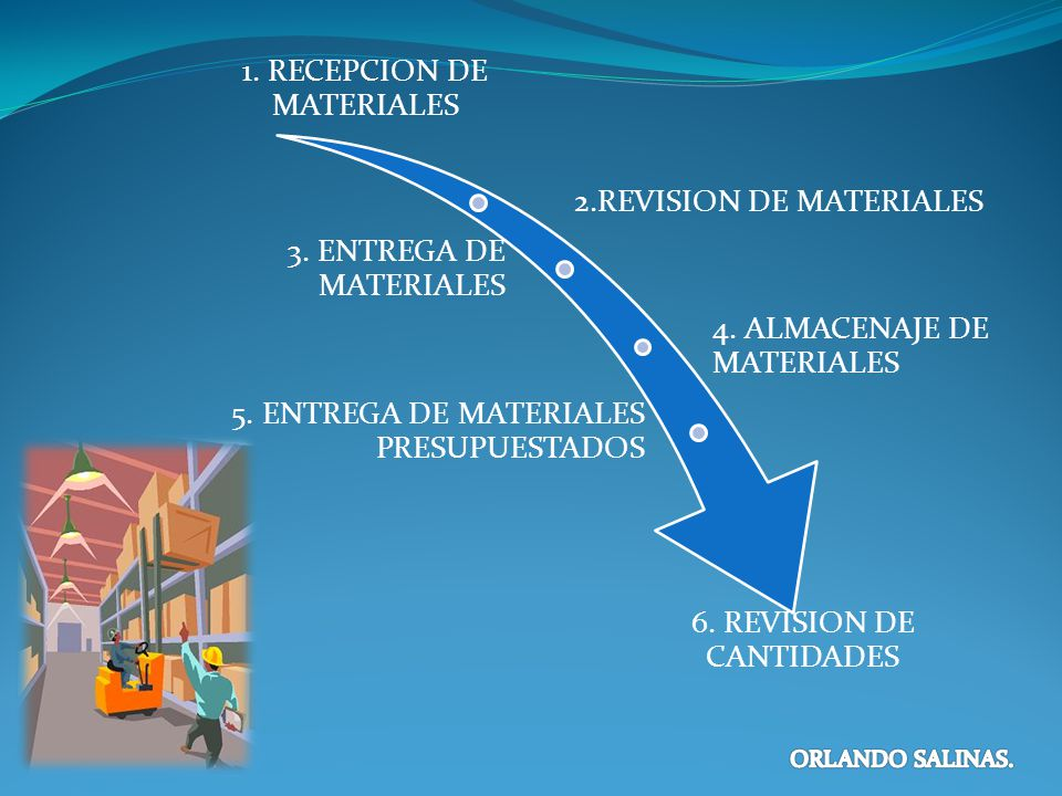 1. RECEPCION DE MATERIALES 2.REVISION DE MATERIALES 3. ENTREGA DE MATERIALES 4. ALMACENAJE DE MATERIALES 5. ENTREGA DE MATERIALES PRESUPUESTADOS 6. RE
