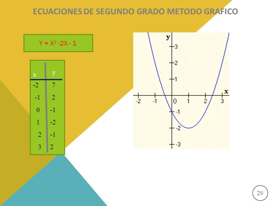 29 S o l u c i o n e s ECUACIONES DE SEGUNDO GRADO METODO GRAFICO Y = X 2 -2X - 1 x y -2 0 1 2 3 7 2 -2 2