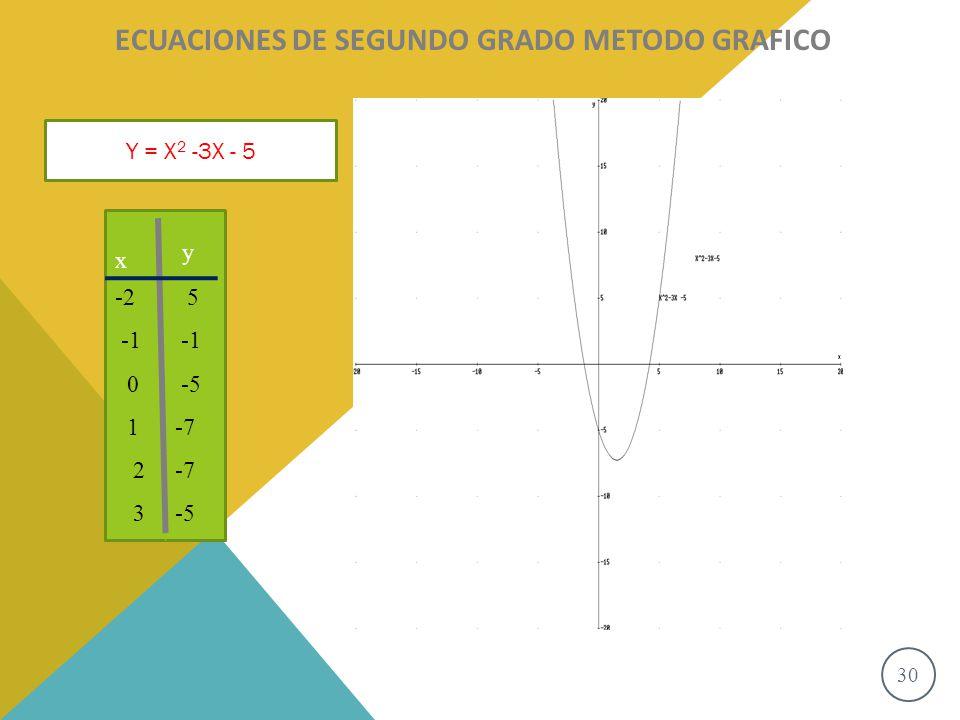 30 S o l u c i o n e s ECUACIONES DE SEGUNDO GRADO METODO GRAFICO Y = X 2 -3X - 5 x y -2 0 1 2 3 5 -5 -7 -5