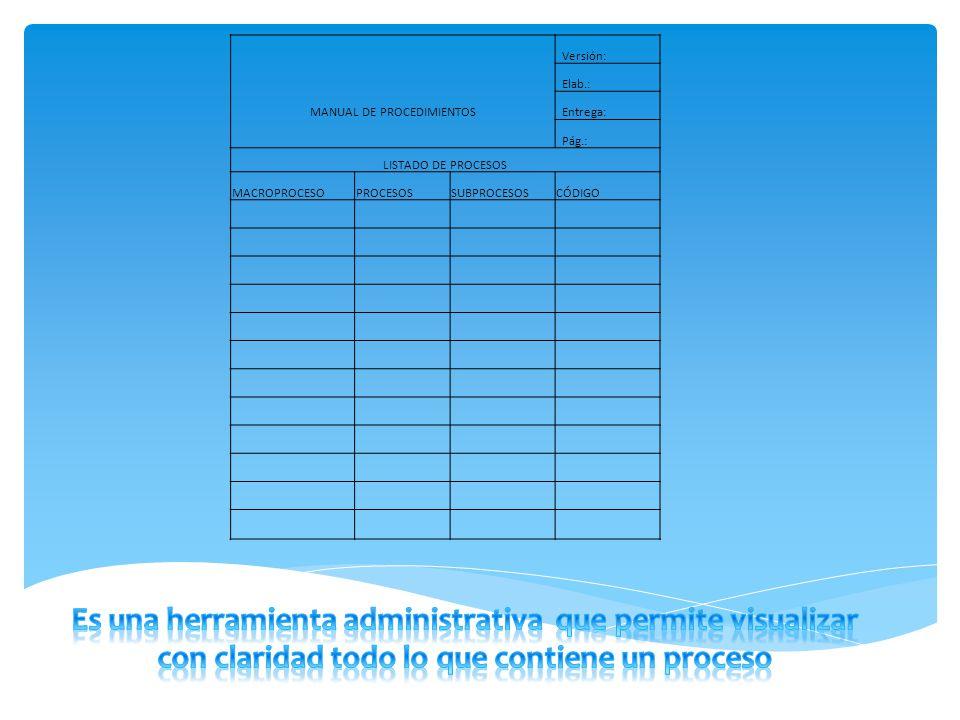 Los manuales de procedimientos además contienen las autorizaciones o documentos necesarios que nos indican el funcionamiento las máquinas o equipos a utilizar.