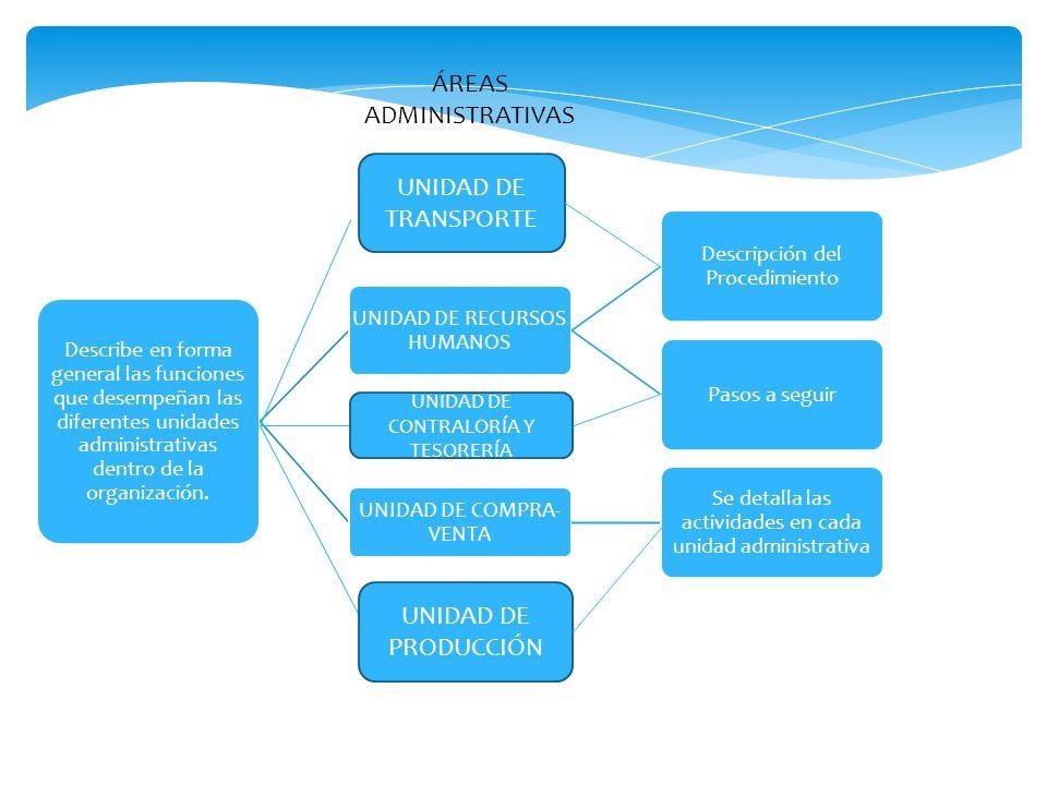 e) Área de aplicación de los procedimientos Esfera de acción Ámbitos de aplicación Macro AlcancesMicro