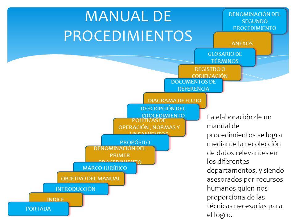  Suministrar información sobre los diferentes procesos de una organización.