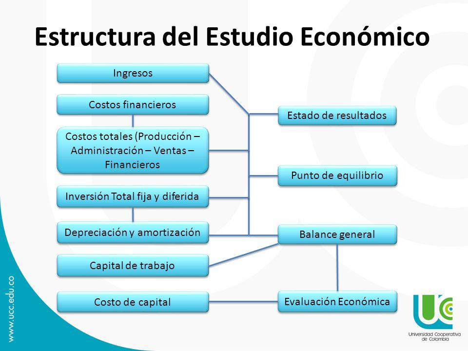 Estructura del Estudio Económico Costos financieros Capital de trabajo Costos totales (Producción – Administración – Ventas – Financieros Inversión To