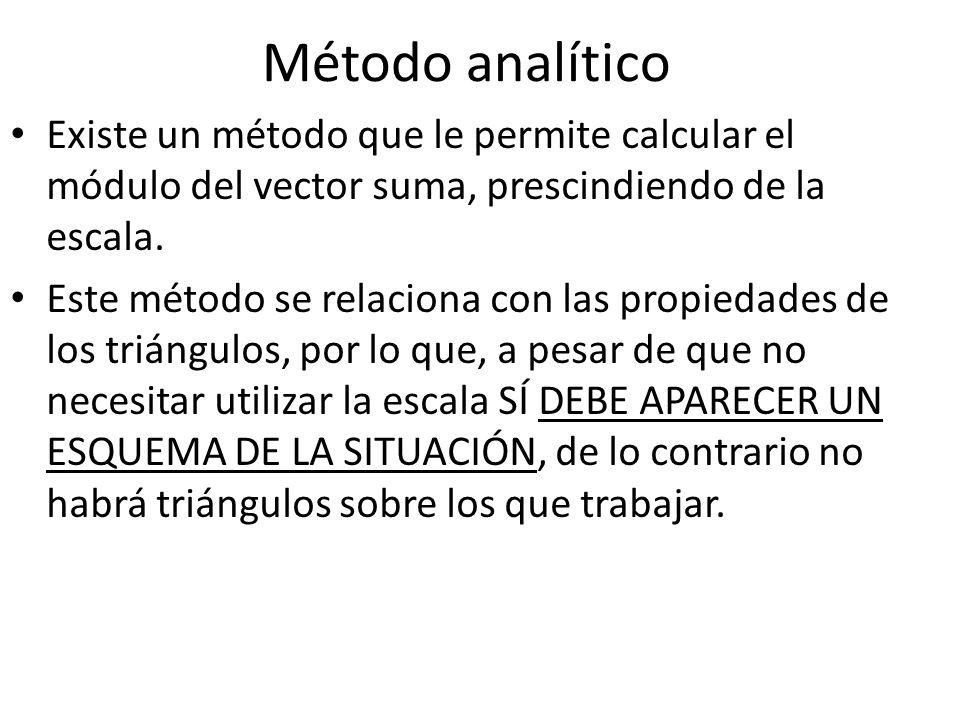 Método analítico Existe un método que le permite calcular el módulo del vector suma, prescindiendo de la escala. Este método se relaciona con las prop