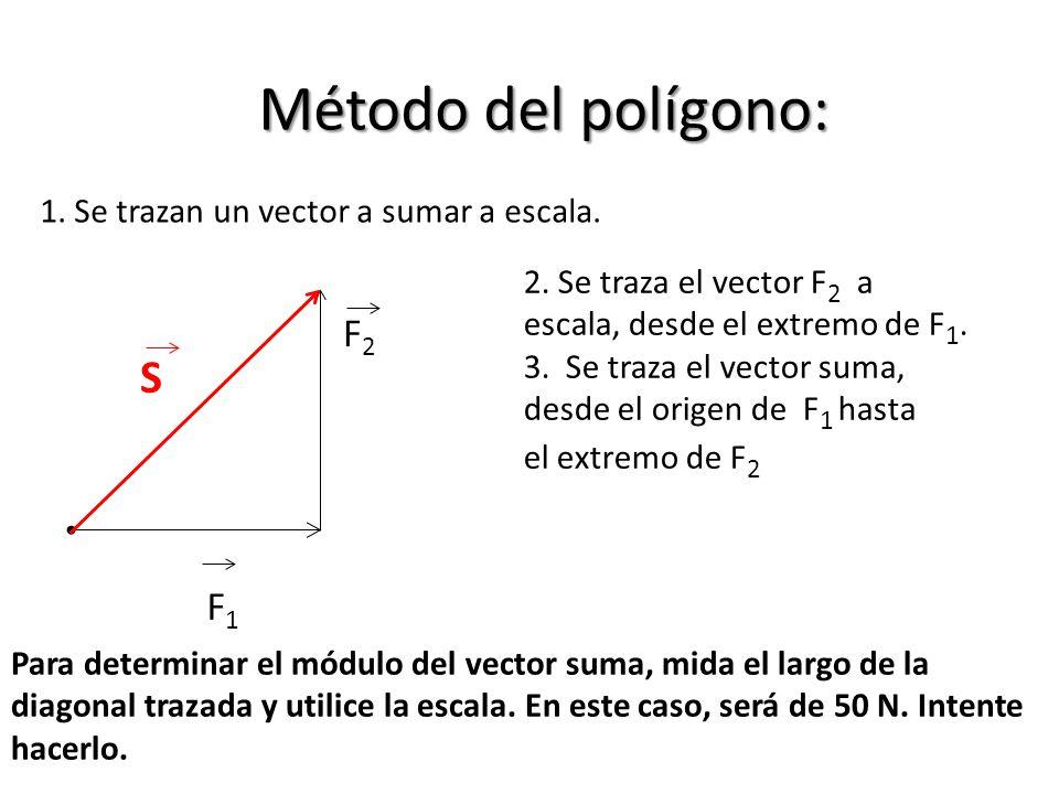 Método del polígono: 1. Se trazan un vector a sumar a escala. F1F1 F2F2 2. Se traza el vector F 2 a escala, desde el extremo de F 1. 3. Se traza el ve