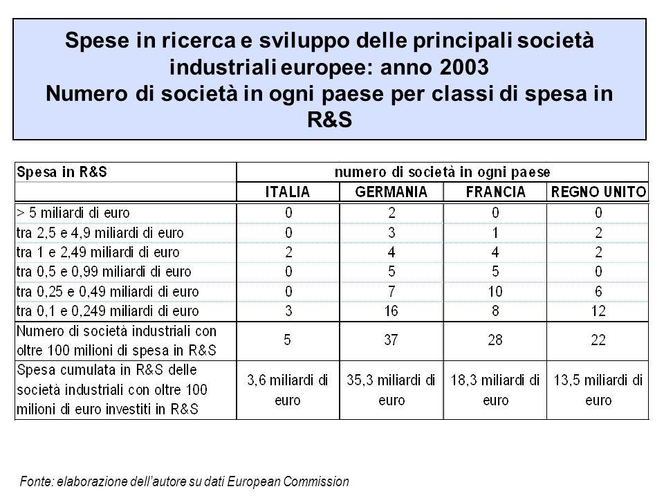 Spese in ricerca e sviluppo delle principali società industriali europee: anno 2003 Numero di società in ogni paese per classi di spesa in R&S Fonte: