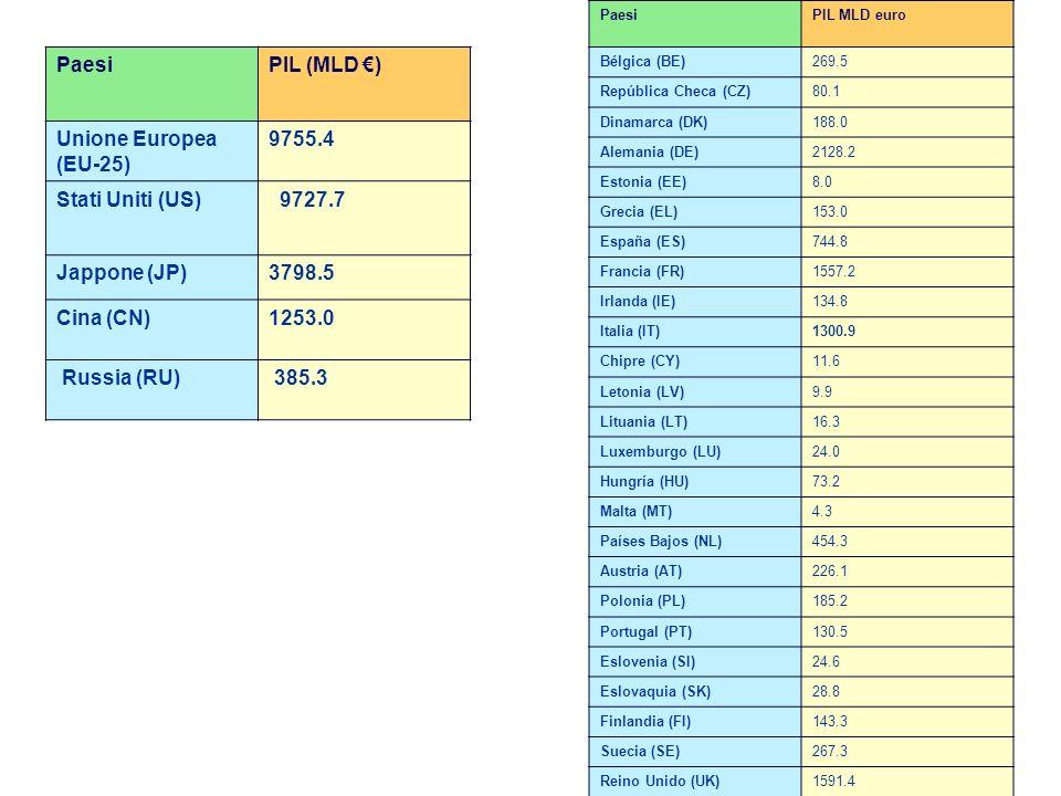 PaesiPIL (MLD ) Unione Europea (EU-25) 9755.4 Stati Uniti (US) 9727.7 Jappone (JP) 3798.5 Cina (CN) 1253.0 Russia (RU) 385.3 PaesiPIL MLD euro Bélgica (BE) 269.5 República Checa (CZ) 80.1 Dinamarca (DK) 188.0 Alemania (DE) 2128.2 Estonia (EE) 8.0 Grecia (EL) 153.0 España (ES) 744.8 Francia (FR) 1557.2 Irlanda (IE) 134.8 Italia (IT) 1300.9 Chipre (CY) 11.6 Letonia (LV) 9.9 Lituania (LT) 16.3 Luxemburgo (LU) 24.0 Hungría (HU) 73.2 Malta (MT) 4.3 Países Bajos (NL) 454.3 Austria (AT) 226.1 Polonia (PL) 185.2 Portugal (PT) 130.5 Eslovenia (SI) 24.6 Eslovaquia (SK) 28.8 Finlandia (FI) 143.3 Suecia (SE) 267.3 Reino Unido (UK) 1591.4
