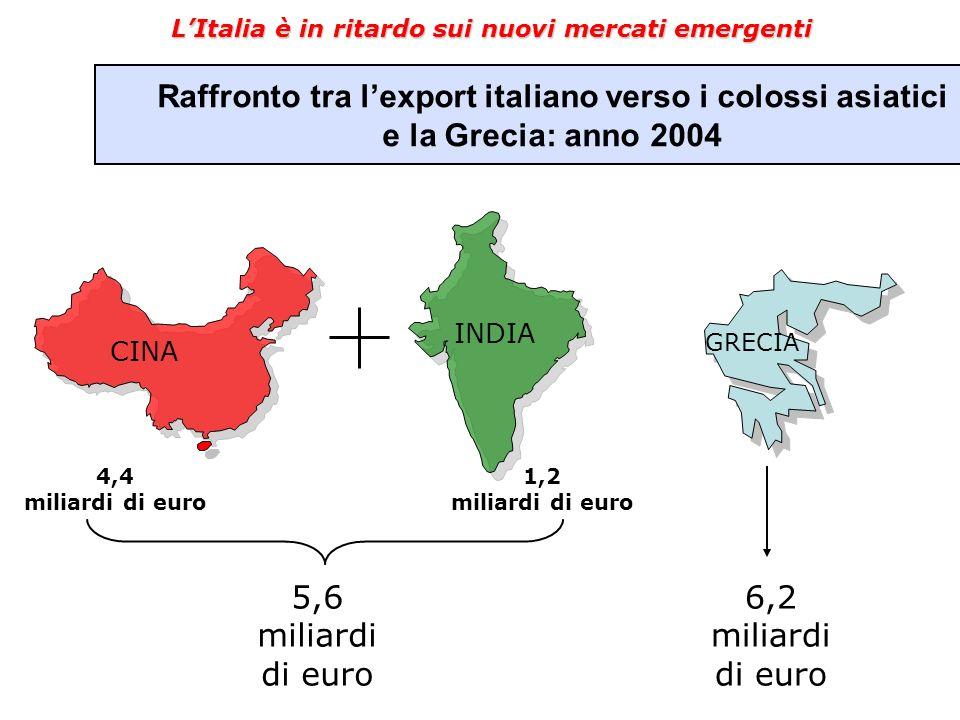 LItalia è in ritardo sui nuovi mercati emergenti Raffronto tra lexport italiano verso i colossi asiatici e la Grecia: anno 2004 CINA INDIA GRECIA 4,4 miliardi di euro 1,2 miliardi di euro 5,6 miliardi di euro 6,2 miliardi di euro
