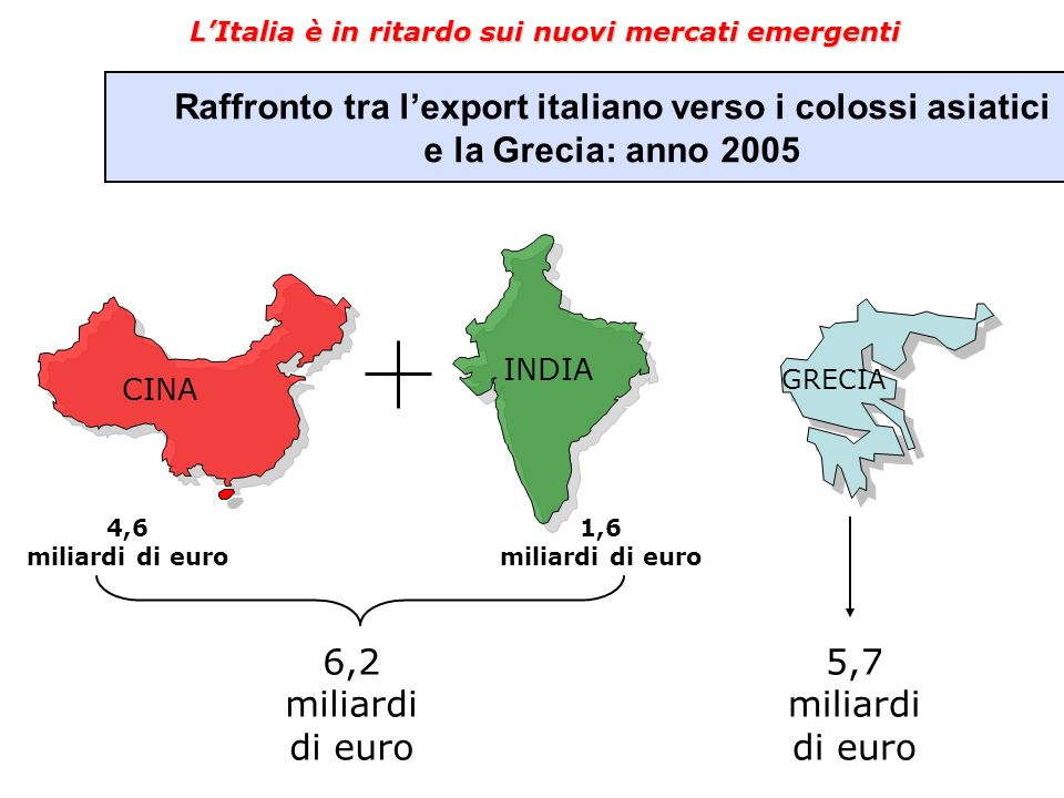 LItalia è in ritardo sui nuovi mercati emergenti Raffronto tra lexport italiano verso i colossi asiatici e la Grecia: anno 2005 CINA INDIA GRECIA 4,6 miliardi di euro 1,6 miliardi di euro 6,2 miliardi di euro 5,7 miliardi di euro