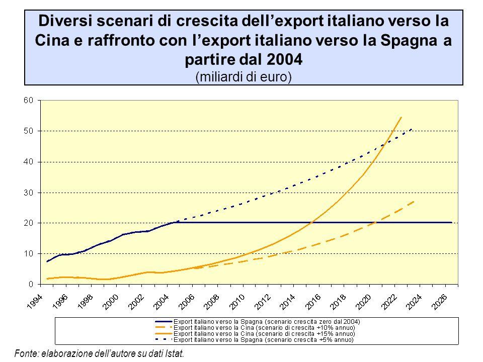 Diversi scenari di crescita dellexport italiano verso la Cina e raffronto con lexport italiano verso la Spagna a partire dal 2004 (miliardi di euro) F